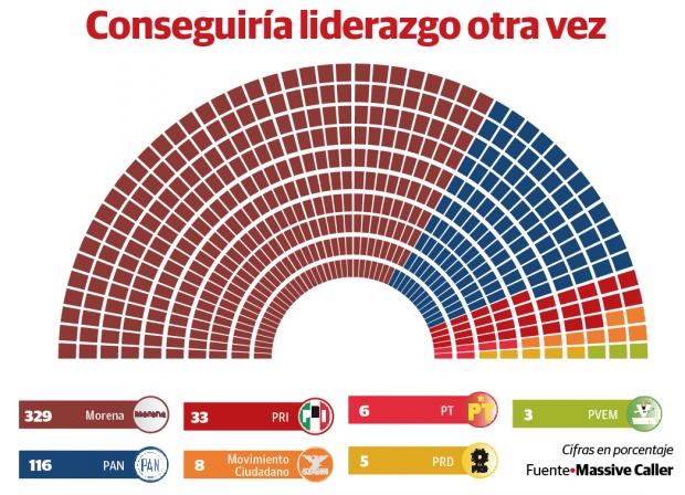 Morena, con mayoría en diputados si hoy fueran elecciones – Alcontacto